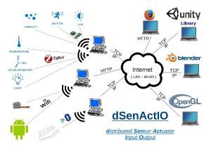 dSenActiIO_image